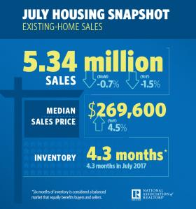 July Housing Numbers