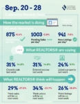 Realtors Market Minute Oct 1 2020