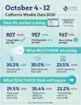Realtors Market Minute Oct 15 2020