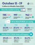 Realtors Market Minute Oct 22 2020