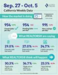 Realtors Market Minute October 8 2020